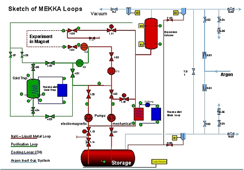 Sketch of MEKKA Loops