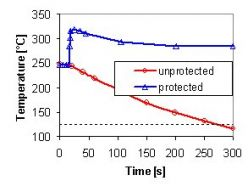 Transient behavior under protected and unprotected beam interrupt conditions